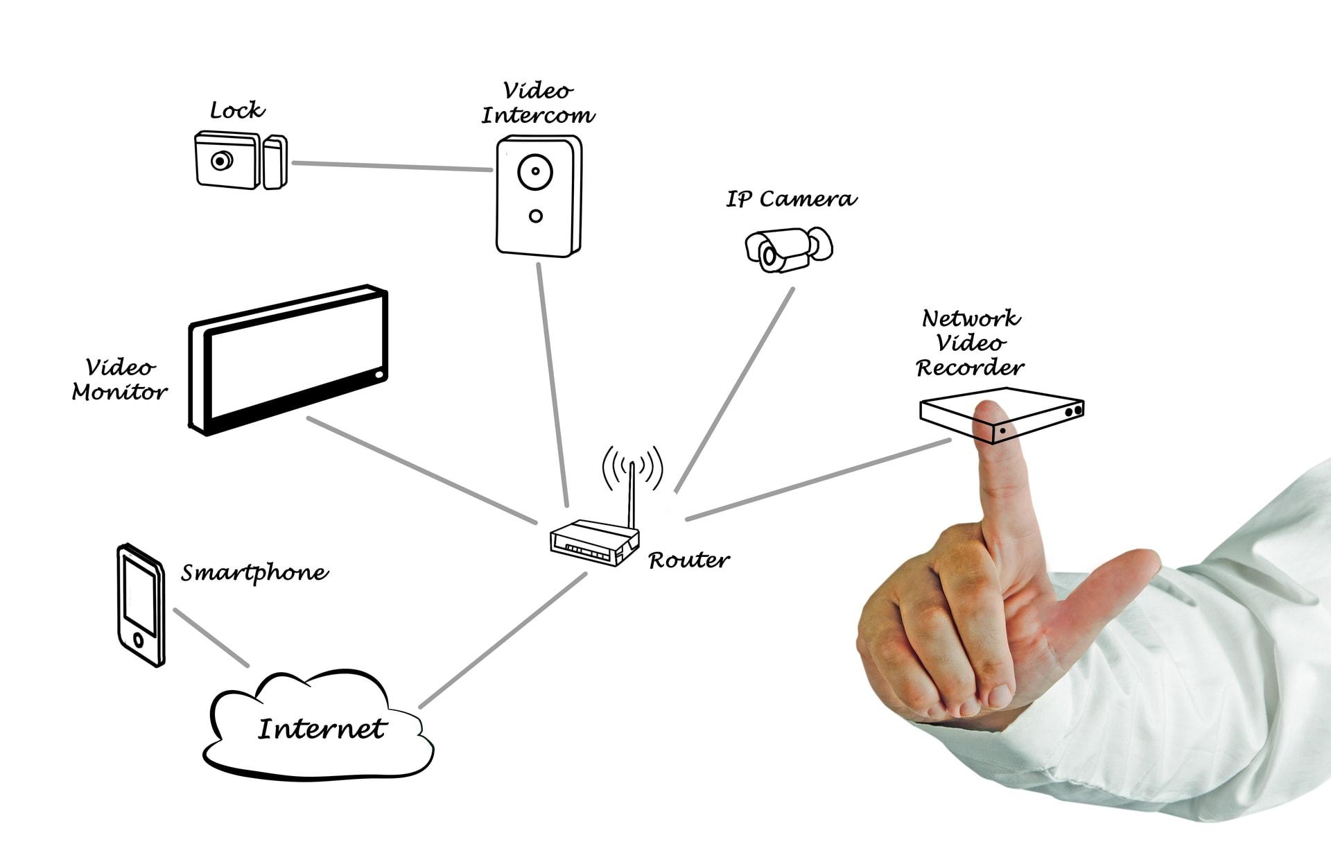Overzicht van de werking van camerabewaking via internet van GW Security Group